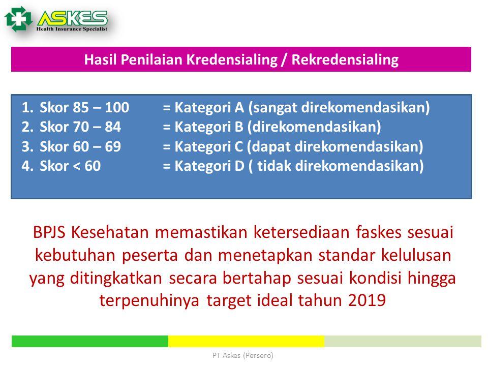 PT Askes (Persero) Hasil Penilaian Kredensialing / Rekredensialing 1.Skor 85 – 100= Kategori A (sangat direkomendasikan) 2.Skor 70 – 84= Kategori B (d