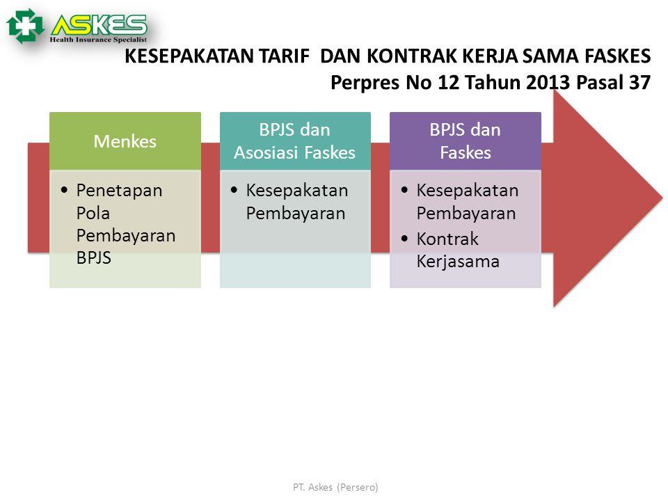 KESEPAKATAN TARIF DAN KONTRAK KERJA SAMA FASKES Perpres No 12 Tahun 2013 Pasal 37 Menkes Penetapan Pola Pembayaran BPJS BPJS dan Asosiasi Faskes Kesep