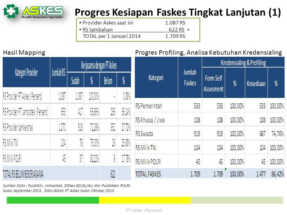 PT Askes (Persero) Progres Kesiapan Faskes Tingkat Lanjutan (1) Provider Askes saat ini1.087 RS RS tambahan 622 RS + TOTAL per 1 Januari 2014 1.709 RS