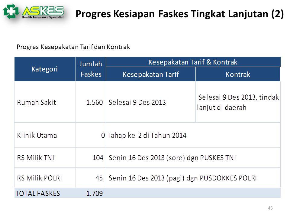 43 Progres Kesiapan Faskes Tingkat Lanjutan (2) Progres Kesepakatan Tarif dan Kontrak