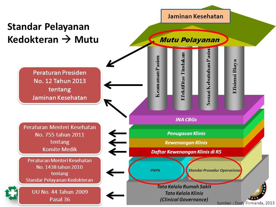 Tata Kelola Rumah Sakit Tata Kelola Klinis (Clinical Governance) PNPK Standar Prosedur Operasional Daftar Kewenangan Klinis di RS Kewenangan Klinis Pe