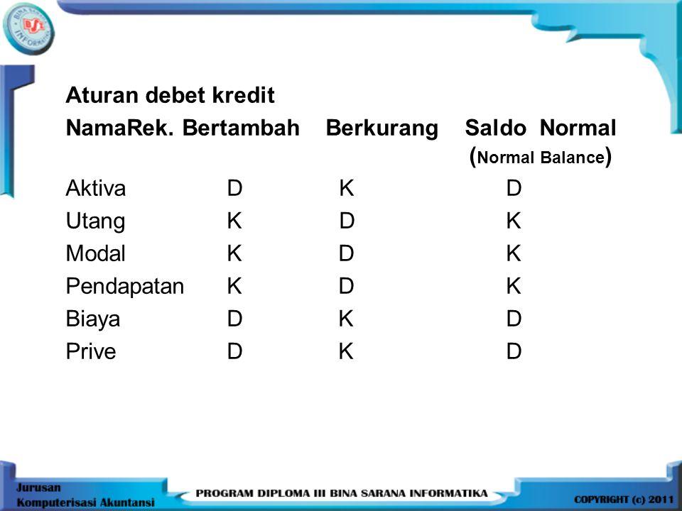 Aturan debet kredit NamaRek. Bertambah Berkurang Saldo Normal ( Normal Balance ) Aktiva D K D Utang K D K Modal K D K Pendapatan K D K Biaya D K D Pri