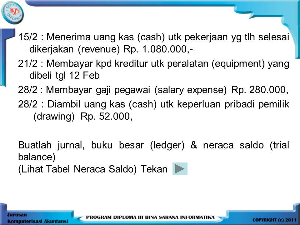 15/2 : Menerima uang kas (cash) utk pekerjaan yg tlh selesai dikerjakan (revenue) Rp. 1.080.000,- 21/2 : Membayar kpd kreditur utk peralatan (equipmen
