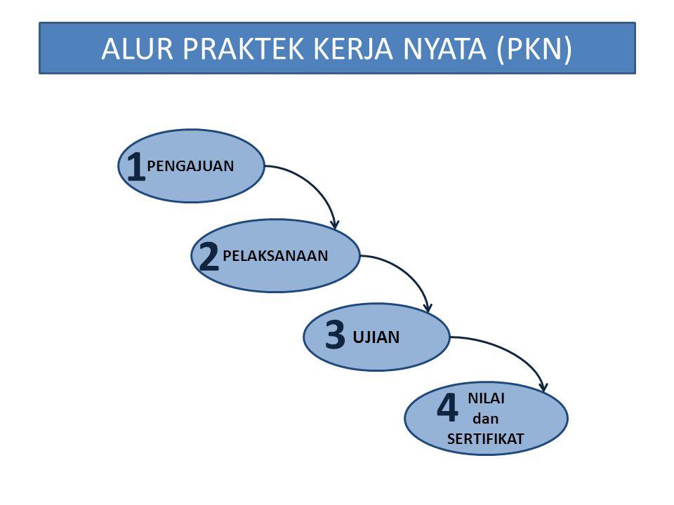 Persyaratan  Draft Laporan PKN  Surat Keterangan Selesai PKN dari Perusahaan  Form Nilai dari Pembimbing Lapangan  Fotocopy KHS, KSM & Kuitansi Pembayaran  Form Ringkasan Presentasi PKN (untuk angkt.