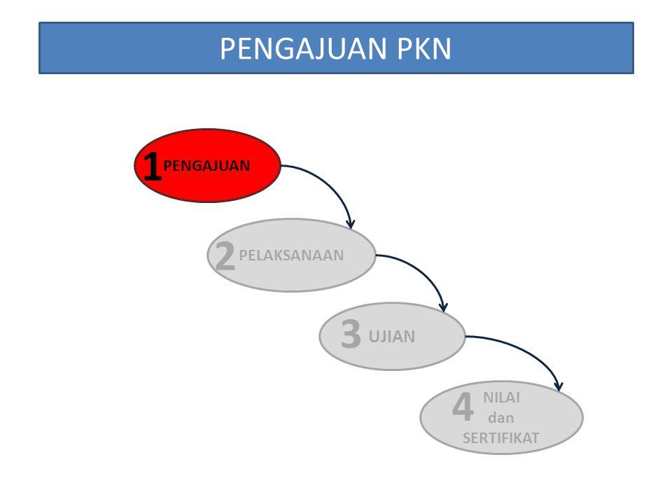 Prosedur Menyerahkan Semua Dokumen Prasyarat Ujian ke Wa-Koordinator PKN Melengkapi Dokumen Memenuhi syarat Melaksanakan Ujian PKN Sesuai Jadwal Ya Tidak