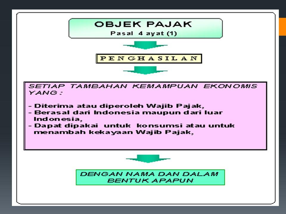Ruang Lingkup dan Dasar PPh Pasal Orang Pribadi (UU No. 36 tahun 2008