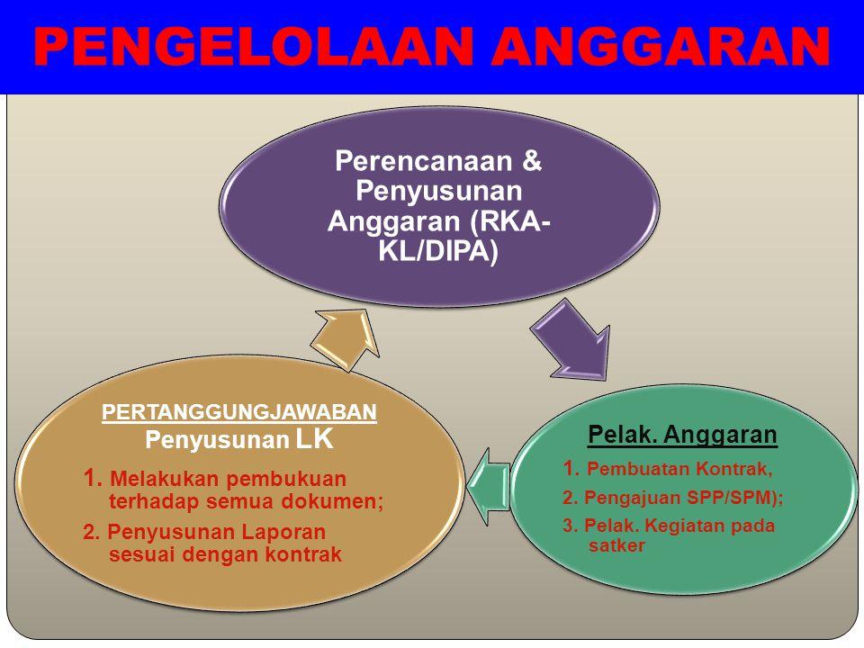 PENGELOLAAN ANGGARAN Perencanaan & Penyusunan Anggaran (RKA- KL/DIPA) Pelak. Anggaran 1. Pembuatan Kontrak, 2. Pengajuan SPP/SPM); 3. Pelak. Kegiatan