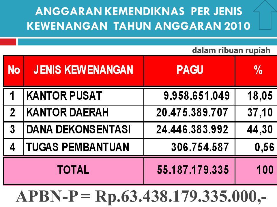 ANGGARAN KEMENDIKNAS PER JENIS KEWENANGAN TAHUN ANGGARAN 2010 dalam ribuan rupiah APBN-P = Rp.63.438.179.335.000,-