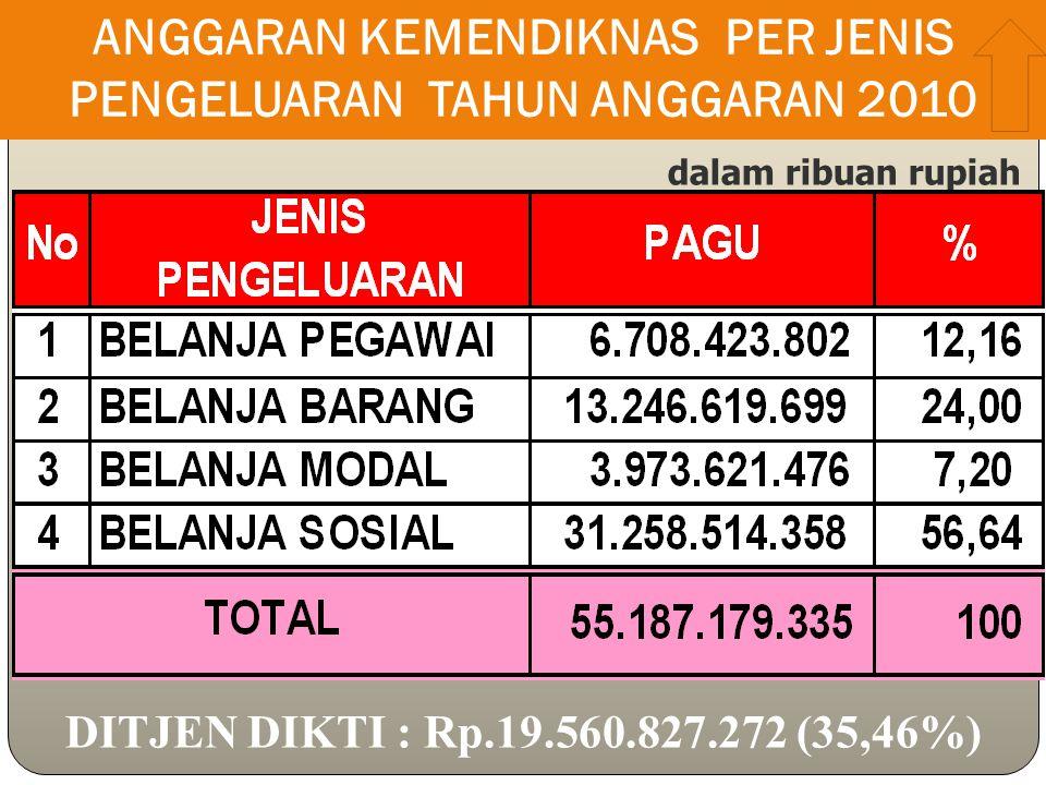ANGGARAN KEMENDIKNAS PER JENIS PENGELUARAN TAHUN ANGGARAN 2010 dalam ribuan rupiah DITJEN DIKTI : Rp.19.560.827.272 (35,46%)