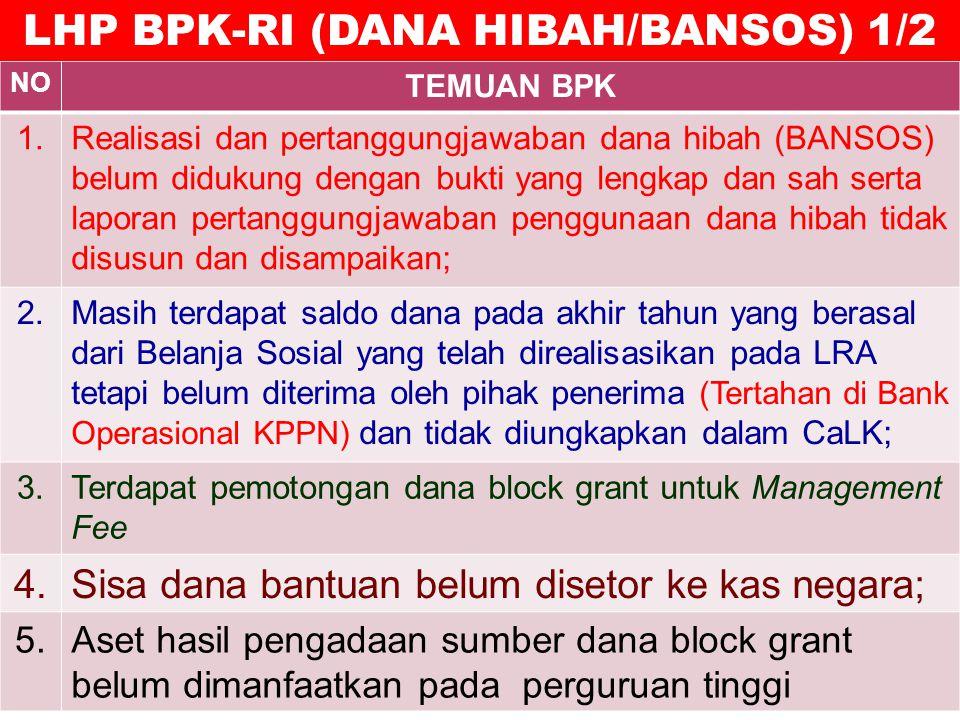 NO TEMUAN BPK 1.Realisasi dan pertanggungjawaban dana hibah (BANSOS) belum didukung dengan bukti yang lengkap dan sah serta laporan pertanggungjawaban