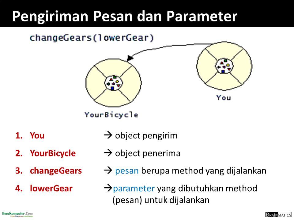 Pengiriman Pesan dan Parameter 1. 1.You  object pengirim 2. 2.YourBicycle  object penerima 3. 3.changeGears  pesan berupa method yang dijalankan 4.