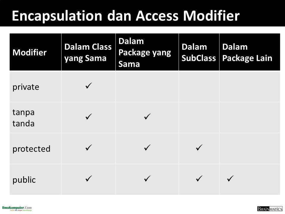 Encapsulation dan Access Modifier Modifier Dalam Class yang Sama Dalam Package yang Sama Dalam SubClass Dalam Package Lain private tanpa tanda protect