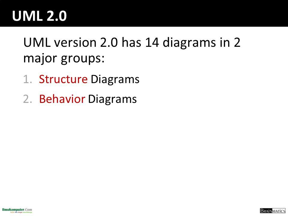 UML 2.0 UML version 2.0 has 14 diagrams in 2 major groups: 1.Structure Diagrams 2.Behavior Diagrams