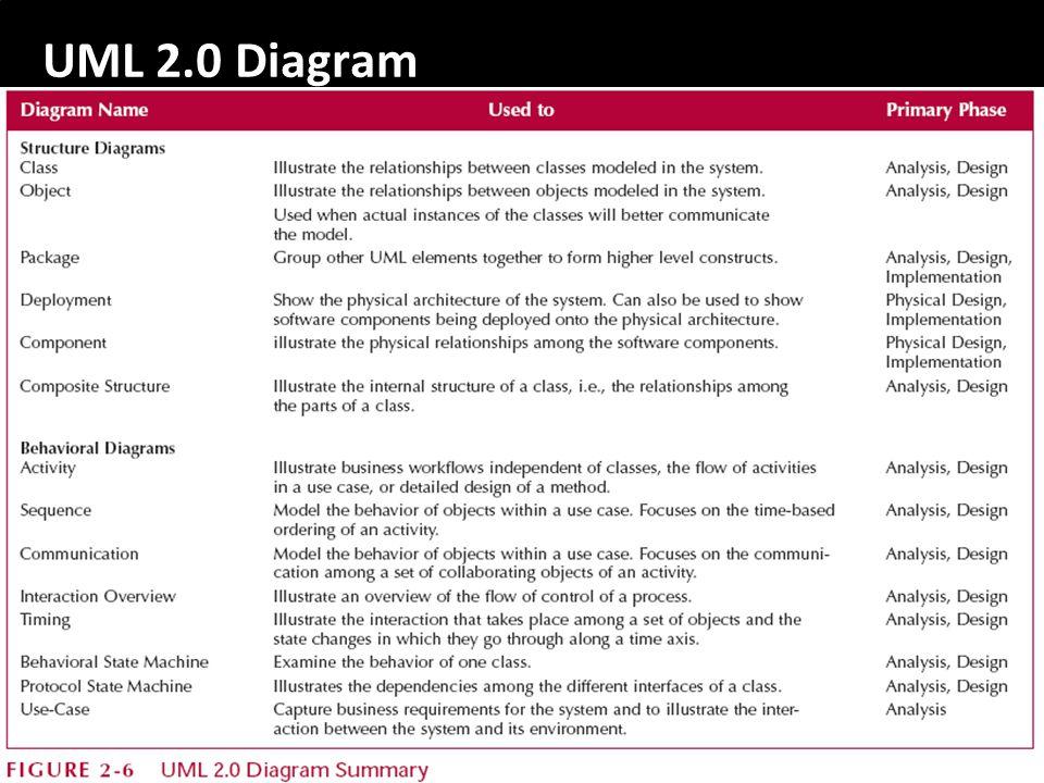 UML 2.0 Diagram