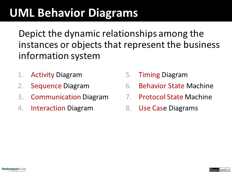 UML Behavior Diagrams Depict the dynamic relationships among the instances or objects that represent the business information system 1.Activity Diagra