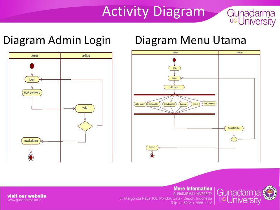 Activity Diagram Menu Data PasienMenu Data Dokter k
