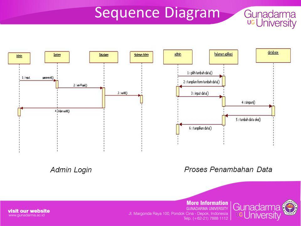 Sequence Diagram Proses Penghapusan Data Proses Pengeditan Data