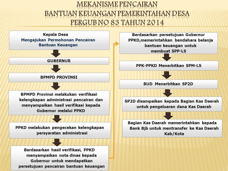 GUBERNUR BPMPD PROVINSI BPMPD Provinsi melakukan verifikasi kelengkapan administrasi pencairan dan menyampaikan hasil verifikasi kepada Gubernur melal