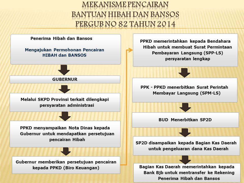 GUBERNUR Melalui SKPD Provinsi terkait dilengkapi persyaratan administrasi PPKD menyampaikan Nota Dinas kepada Gubernur untuk mendapatkan persetujuan