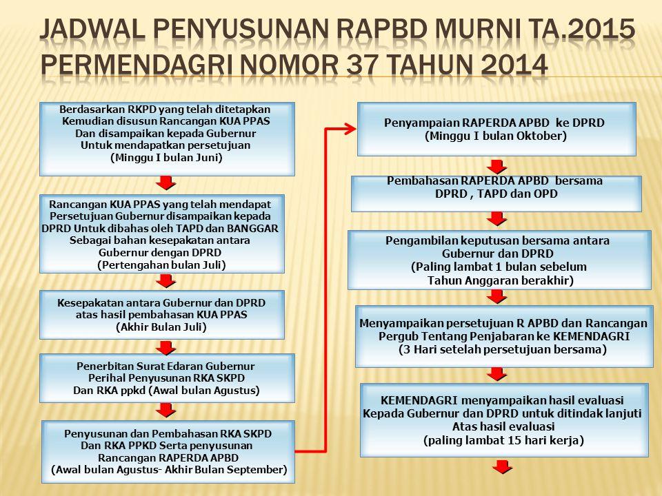 Berdasarkan RKPD yang telah ditetapkan Kemudian disusun Rancangan KUA PPAS Dan disampaikan kepada Gubernur Untuk mendapatkan persetujuan (Minggu I bul