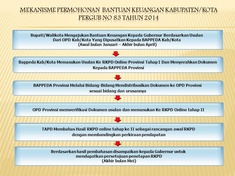 Bupati/Walikota Mengajukan Bantuan Keuangan Kepada Gubernur Berdasarkan Usulan Dari OPD Kab/Kota Yang Dipusatkan Kepada BAPPEDA Kab/Kota (Awal bulan J