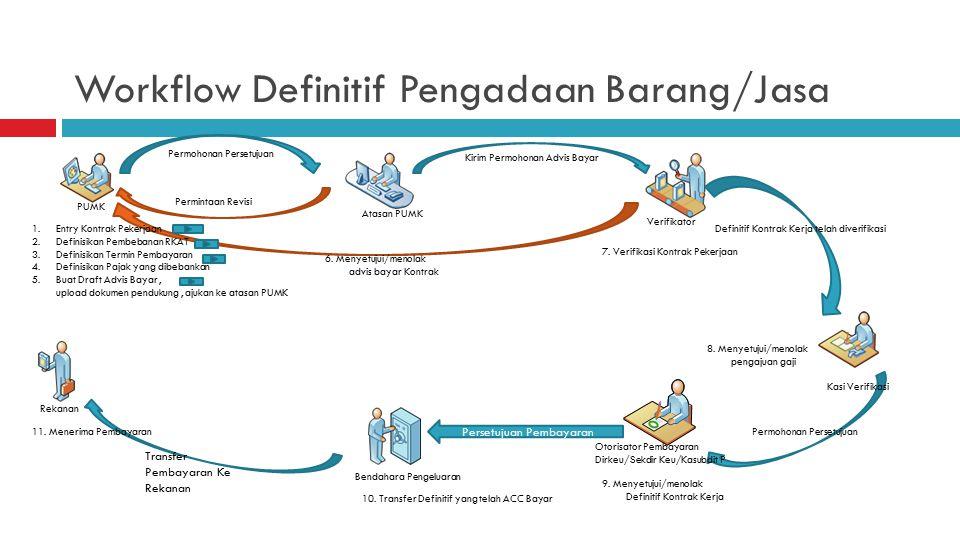 Rencana Implementasi  Struktur Organisasi. Proses Bisnis existing/telah berjalan.