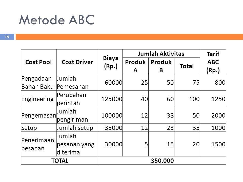 Metode ABC 19 Cost PoolCost Driver Biaya (Rp.) Jumlah Aktivitas Tarif ABC (Rp.) Produk A Produk B Total Pengadaan Bahan Baku Jumlah Pemesanan 60000255075800 Engineering Perubahan perintah 12500040601001250 Pengemasan Jumlah pengiriman 1000001238502000 SetupJumlah setup350001223351000 Penerimaan pesanan Jumlah pesanan yang diterima 30000515201500 TOTAL350.000