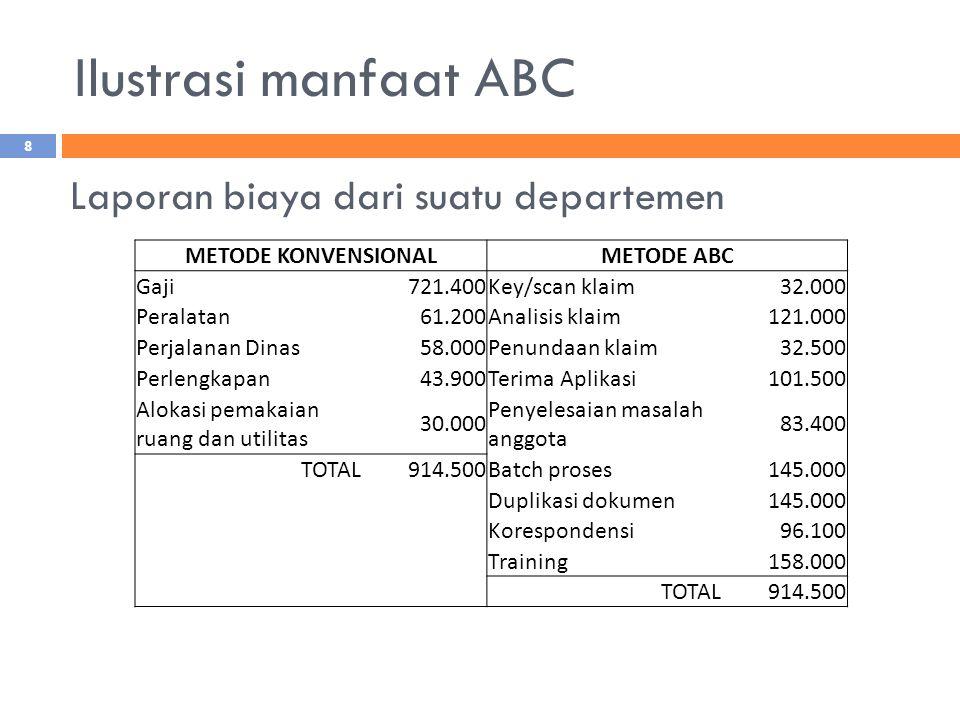 Ilustrasi manfaat ABC 8 METODE KONVENSIONALMETODE ABC Gaji721.400Key/scan klaim32.000 Peralatan61.200Analisis klaim121.000 Perjalanan Dinas58.000Penundaan klaim32.500 Perlengkapan43.900Terima Aplikasi101.500 Alokasi pemakaian ruang dan utilitas 30.000 Penyelesaian masalah anggota 83.400 TOTAL914.500Batch proses145.000 Duplikasi dokumen145.000 Korespondensi96.100 Training158.000 TOTAL914.500 Laporan biaya dari suatu departemen