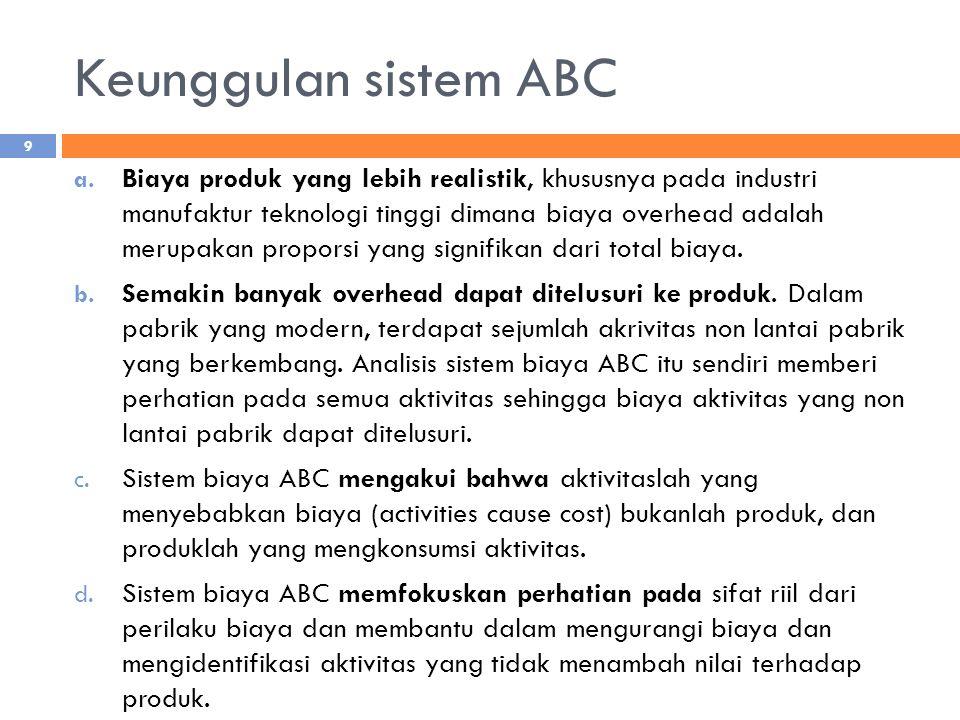 Perhitungan Harga Pokok (ABC) Produk A (Rp.)Produk B (Rp.) Tahun 1Tahun 2Tahun 1 & 2 Pengadaan Bahan Baku20.000 40.000 Engineering50.000 75.000 Pengemasan24.000 76.000 Setup12.000 23.000 Penerimaan pesanan7.500 22.500 TOTAL BOP113.500 236.500 Unit yang diproduksi200022001000 BOP per unit56,7551,59236,50 BB per unit100,00 20,00 BTK per unit75,00 25,00 Total Biaya per unit231,75226,59281,50 20
