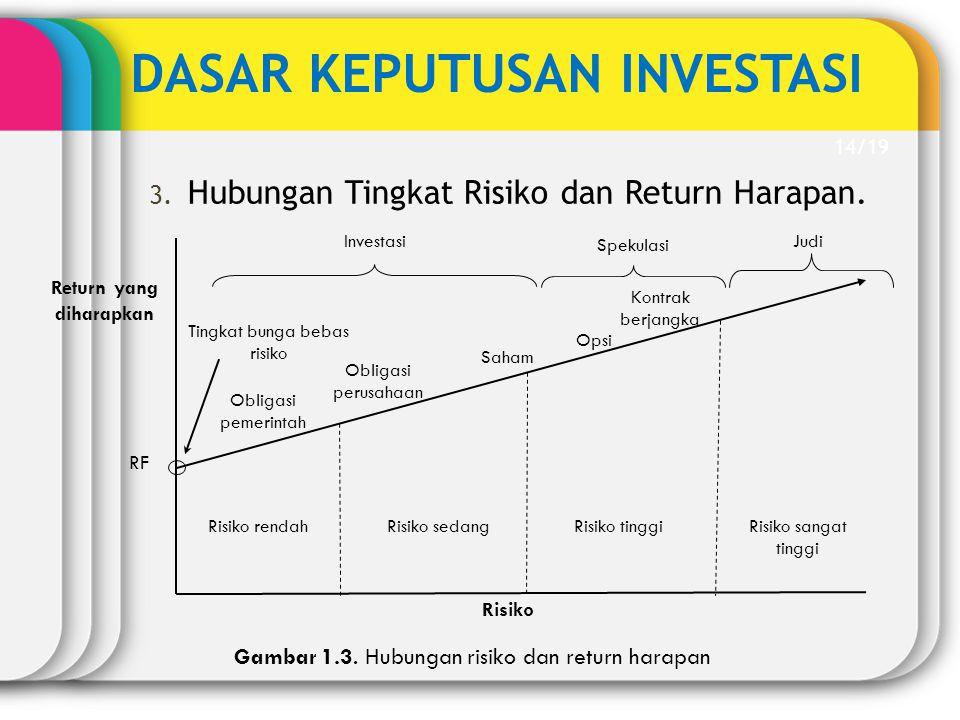 DASAR KEPUTUSAN INVESTASI 3. Hubungan Tingkat Risiko dan Return Harapan. Gambar 1.3. Hubungan risiko dan return harapan Risiko tinggiRisiko sedang Obl