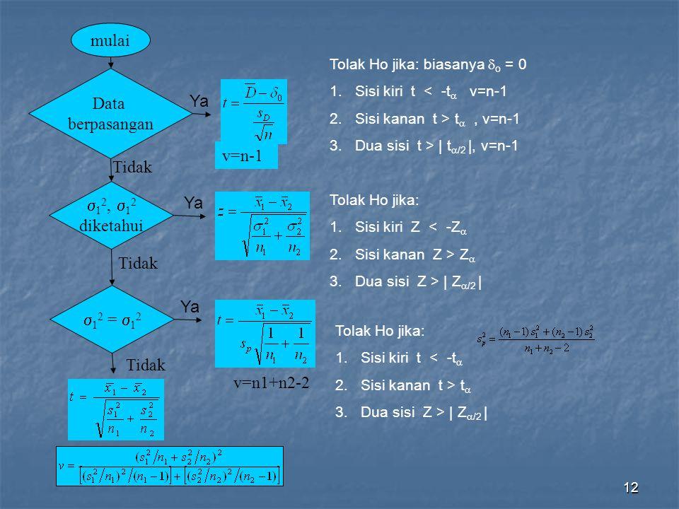 12  1 2,  1 2 diketahui Ya Tidak Ya Tidak  1 2 =  1 2 Data berpasangan mulai Ya Tidak v=n-1 v=n1+n2-2 Tolak Ho jika: 1.Sisi kiri Z < -Z  2.Sisi k