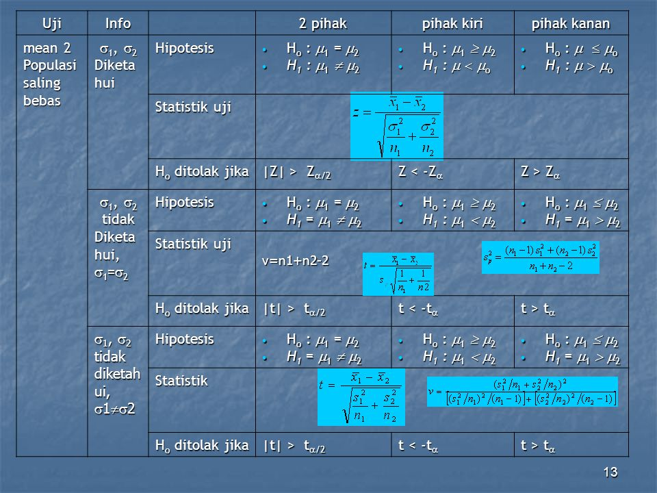 13UjiInfo 2 pihak pihak kiri pihak kanan mean 2 Populasi saling bebas  1,  2 Diketa hui Hipotesis  H o :  1 =  2  H 1 :  1   2  H o :  1 