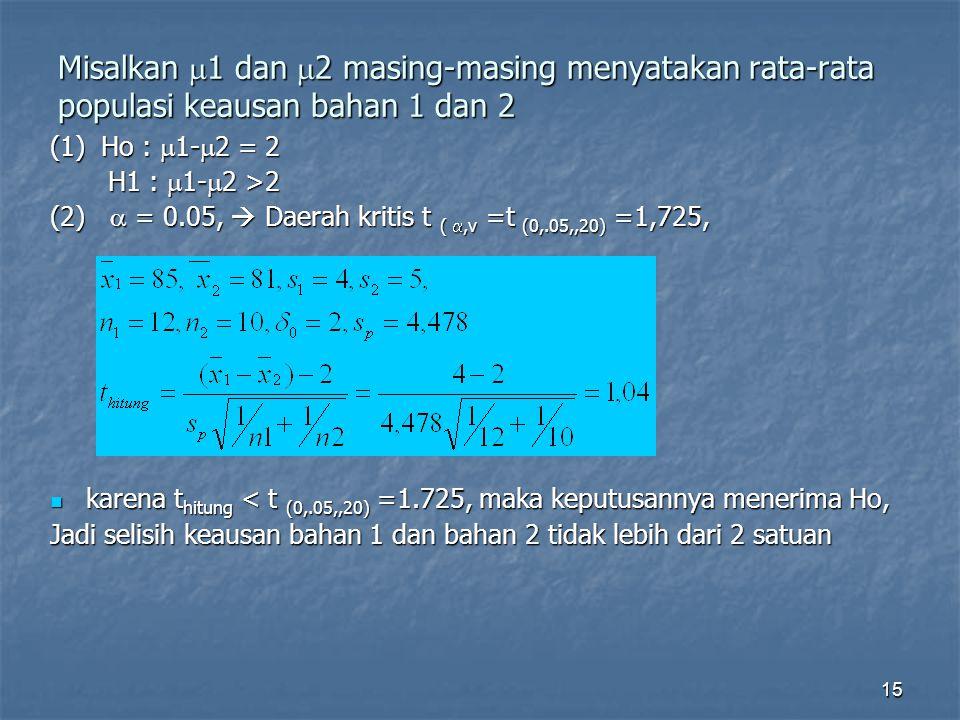 15 Misalkan  1 dan  2 masing-masing menyatakan rata-rata populasi keausan bahan 1 dan 2 (1) Ho :  1-  2 = 2 H1 :  1-  2 >2 H1 :  1-  2 >2 (2)
