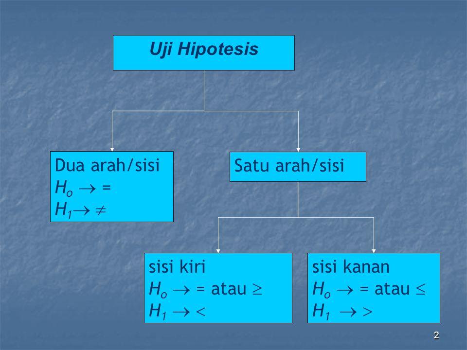 13UjiInfo 2 pihak pihak kiri pihak kanan mean 2 Populasi saling bebas  1,  2 Diketa hui Hipotesis  H o :  1 =  2  H 1 :  1   2  H o :  1   2  H 1 :    o  H o :    o  H 1 :    o Statistik uji H o ditolak jika |Z| > Z  /2 Z < -Z  Z > Z   1,  2 tidak Diketa hui,  1 =  2 Hipotesis  H o :  1 =  2  H 1 =  1   2  H o :  1   2  H 1 :  1   2  H o :  1   2  H 1 =  1   2 Statistik uji v=n1+n2-2 H o ditolak jika |t| > t  /2 t < -t  t > t   1,  2 tidak diketah ui,  1  2 Hipotesis  H o :  1 =  2  H 1 =  1   2  H o :  1   2  H 1 :  1   2  H o :  1   2  H 1 =  1   2 Statistik H o ditolak jika |t| > t  /2 t < -t  t > t 