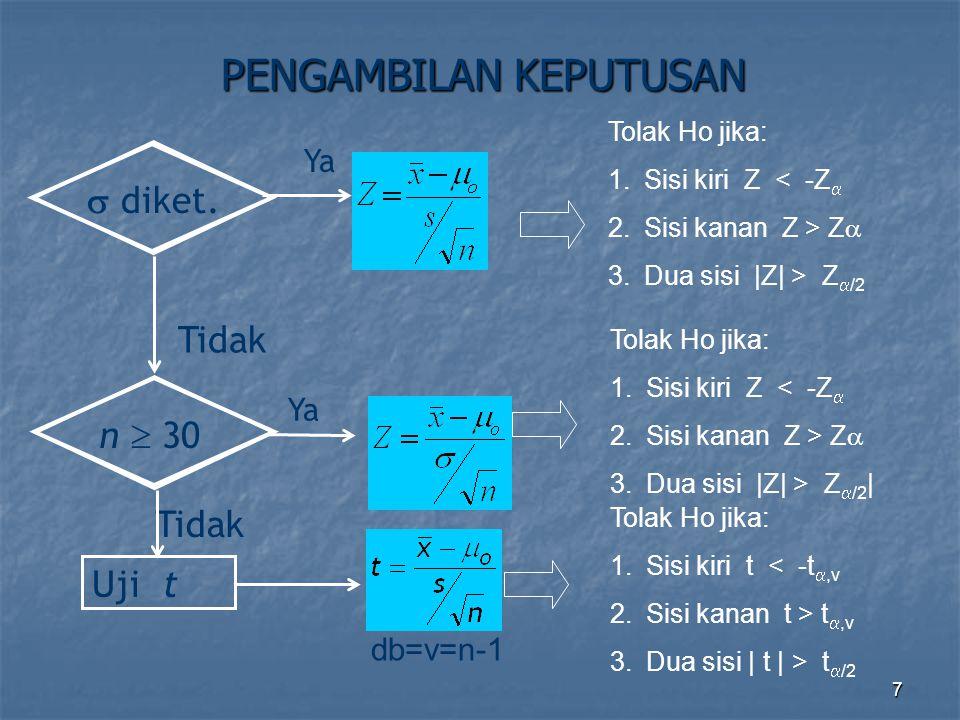 7 PENGAMBILAN KEPUTUSAN  diket. Tidak Uji t Tidak n  30 Ya db=v=n-1 Tolak Ho jika: 1.Sisi kiri Z < -Z  2.Sisi kanan Z > Z  3.Dua sisi |Z| > Z  /2