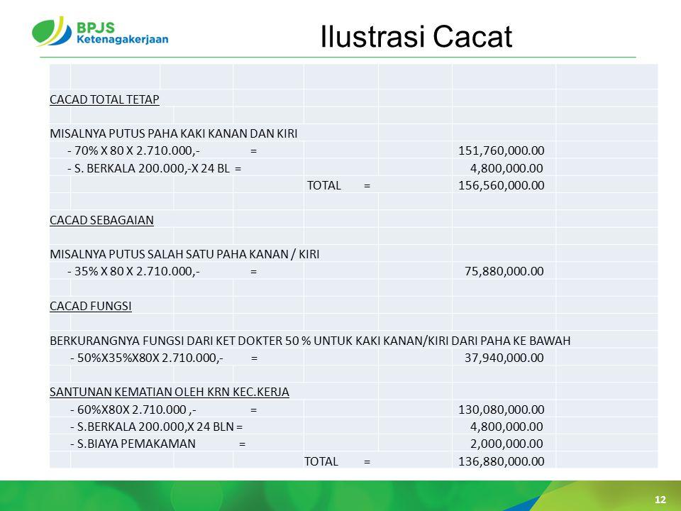 Ilustrasi Cacat 12 CACAD TOTAL TETAP MISALNYA PUTUS PAHA KAKI KANAN DAN KIRI - 70% X 80 X 2.710.000,- = 151,760,000.00 - S.