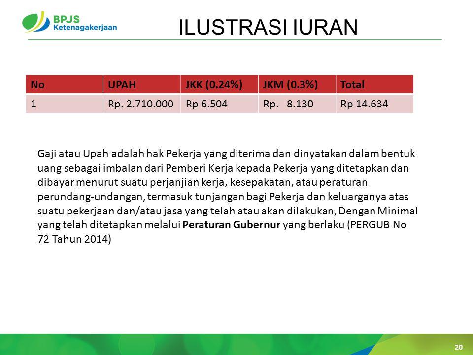 20 ILUSTRASI IURAN NoUPAHJKK (0.24%)JKM (0.3%)Total 1Rp.