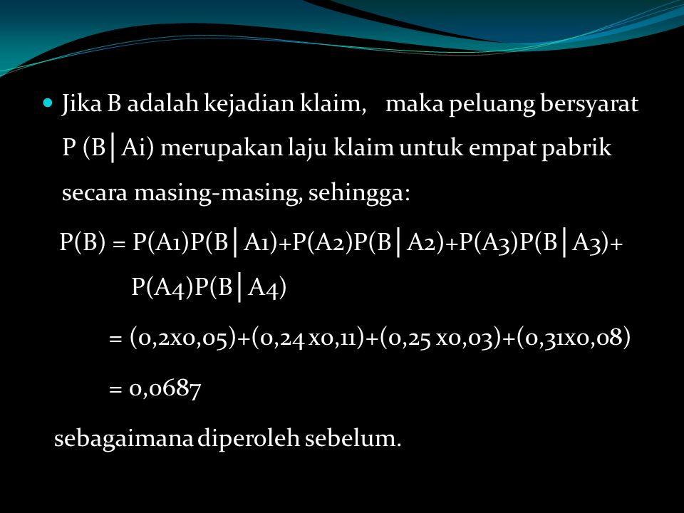Jika B adalah kejadian klaim, maka peluang bersyarat P (B │ Ai) merupakan laju klaim untuk empat pabrik secara masing-masing, sehingga: P(B) = P(A1)P(