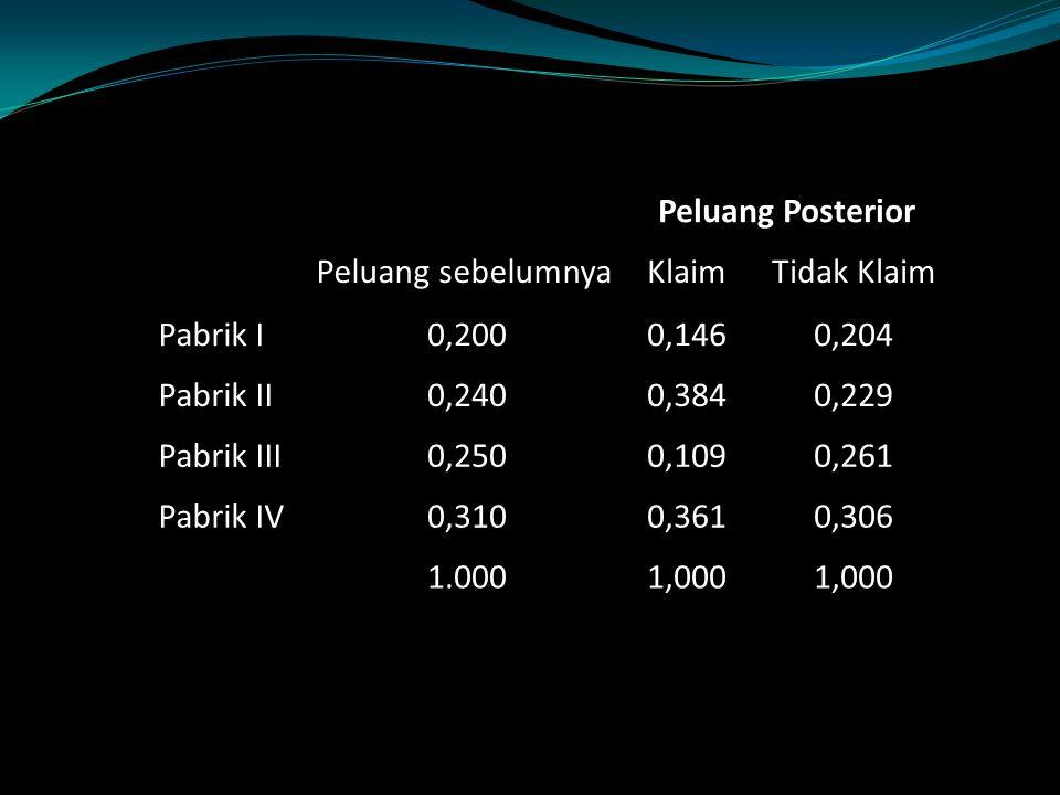 Peluang Posterior Peluang sebelumnyaKlaimTidak Klaim Pabrik I0,2000,1460,204 Pabrik II0,2400,3840,229 Pabrik III0,2500,1090,261 Pabrik IV0,3100,3610,3