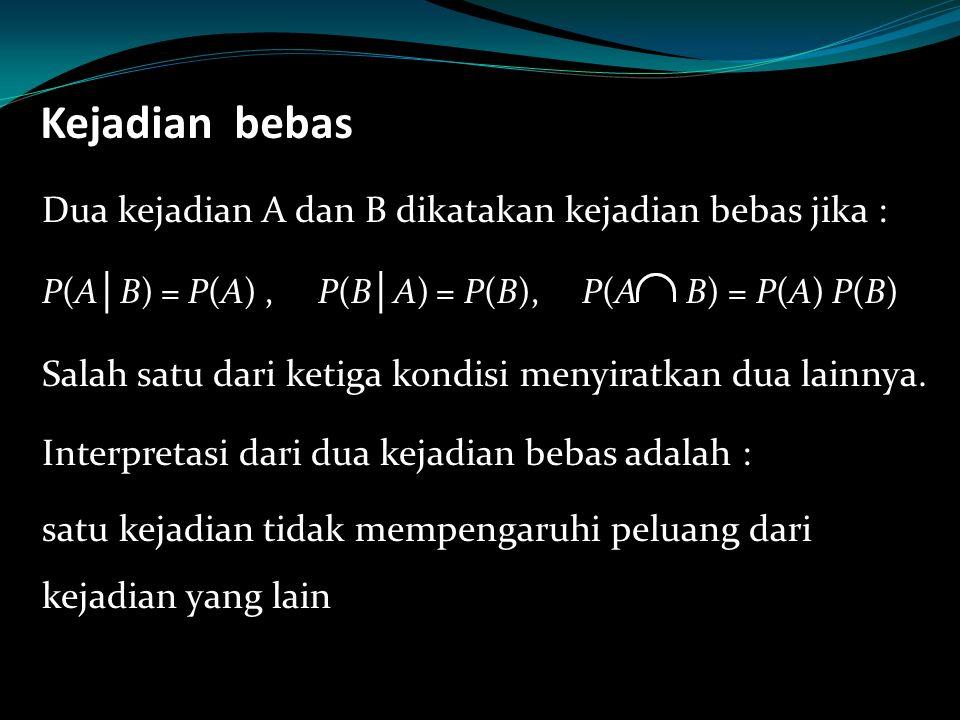Kejadian bebas Dua kejadian A dan B dikatakan kejadian bebas jika : P(A │ B) = P(A), P(B │ A) = P(B), P(A B) = P(A) P(B) Salah satu dari ketiga kondis