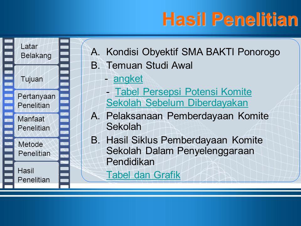 A.Kondisi Obyektif SMA BAKTI Ponorogo B.Temuan Studi Awal - angketangket - Tabel Persepsi Potensi Komite Sekolah Sebelum DiberdayakanTabel Persepsi Po