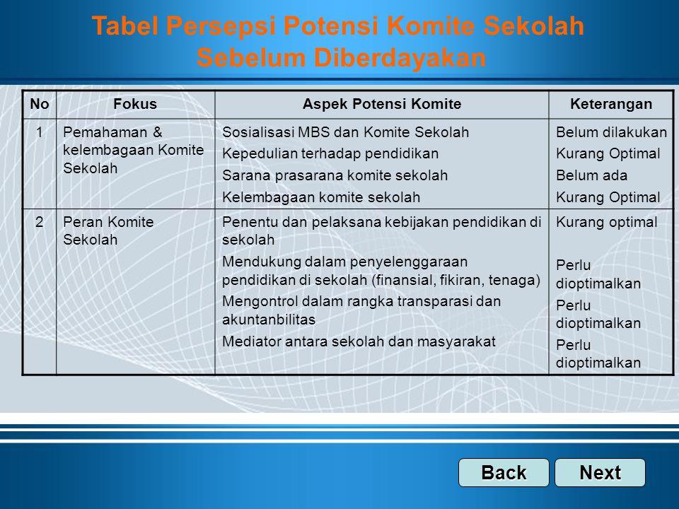 Tabel Persepsi Potensi Komite Sekolah Sebelum Diberdayakan NoFokusAspek Potensi KomiteKeterangan 1Pemahaman & kelembagaan Komite Sekolah Sosialisasi M