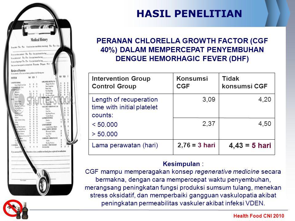 Health Food CNI 2010 HASIL PENELITIAN Kesimpulan : CGF mampu memperagakan konsep regenerative medicine secara bermakna, dengan cara mempercepat waktu