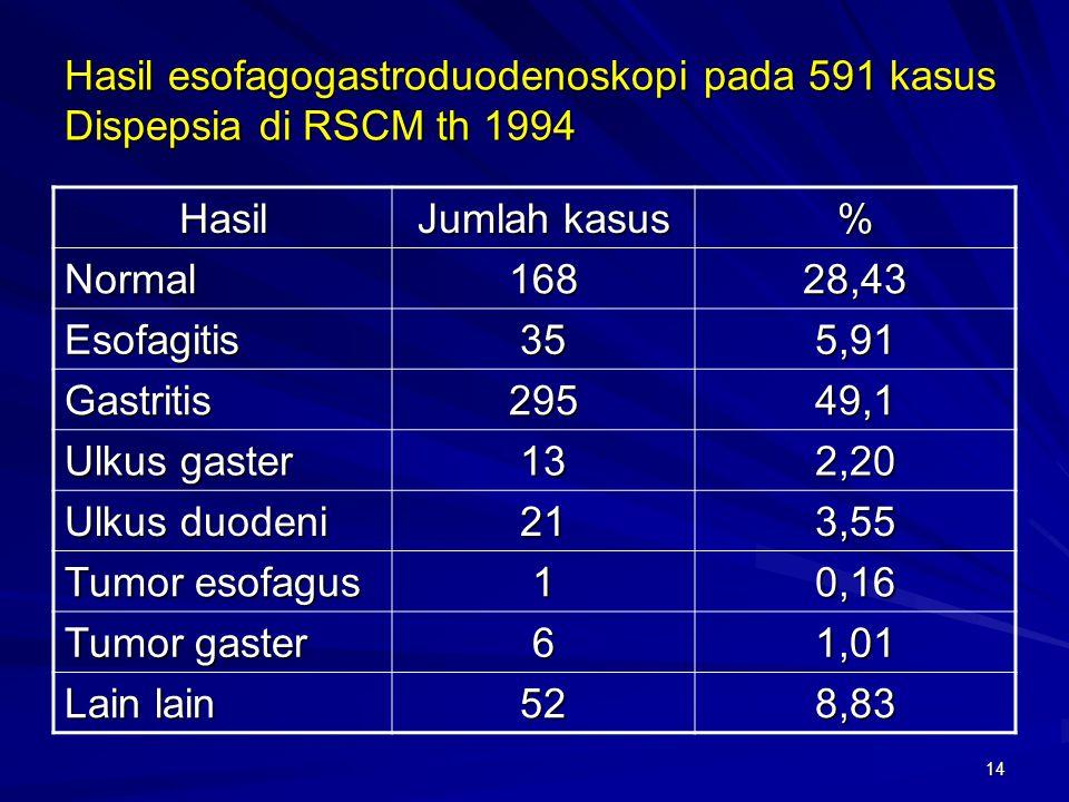 14 Hasil esofagogastroduodenoskopi pada 591 kasus Dispepsia di RSCM th 1994 Hasil Jumlah kasus % Normal16828,43 Esofagitis355,91 Gastritis29549,1 Ulku