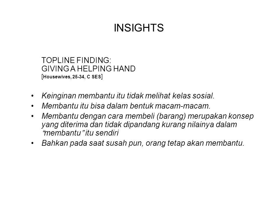 INSIGHTS TOPLINE FINDING: GIVING A HELPING HAND [ Housewives, 25-34, C SES ] Keinginan membantu itu tidak melihat kelas sosial.