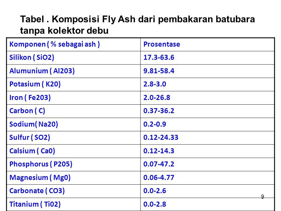 9 Komponen ( % sebagai ash )Prosentase Silikon ( SiO2)17.3-63.6 Alumunium ( Al203)9.81-58.4 Potasium ( K20)2.8-3.0 Iron ( Fe203)2.0-26.8 Carbon ( C)0.37-36.2 Sodium( Na20)0.2-0.9 Sulfur ( SO2)0.12-24.33 Calsium ( Ca0)0.12-14.3 Phosphorus ( P205)0.07-47.2 Magnesium ( Mg0)0.06-4.77 Carbonate ( CO3)0.0-2.6 Titanium ( Ti02)0.0-2.8 Tabel.