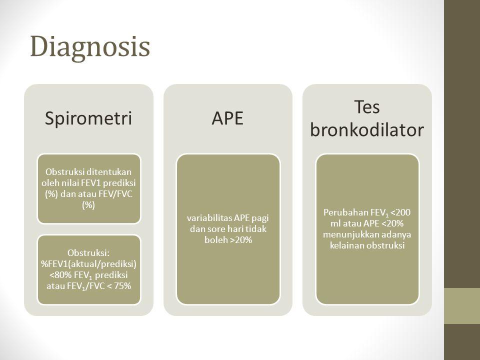 Diagnosis Spirometri Obstruksi ditentukan oleh nilai FEV1 prediksi (%) dan atau FEV/FVC (%) Obstruksi: %FEV1(aktual/prediksi) <80% FEV1 prediksi atau