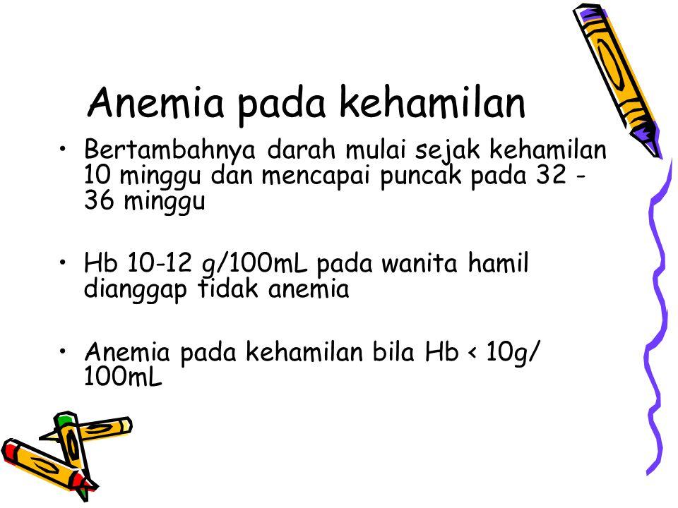 Anemia pada kehamilan Bertambahnya darah mulai sejak kehamilan 10 minggu dan mencapai puncak pada 32 - 36 minggu Hb 10-12 g/100mL pada wanita hamil di