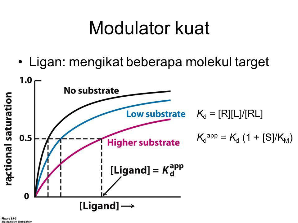 Modulator kuat Ligan: mengikat beberapa molekul target K d = [R][L]/[RL] K d app = K d (1 + [S]/K M )