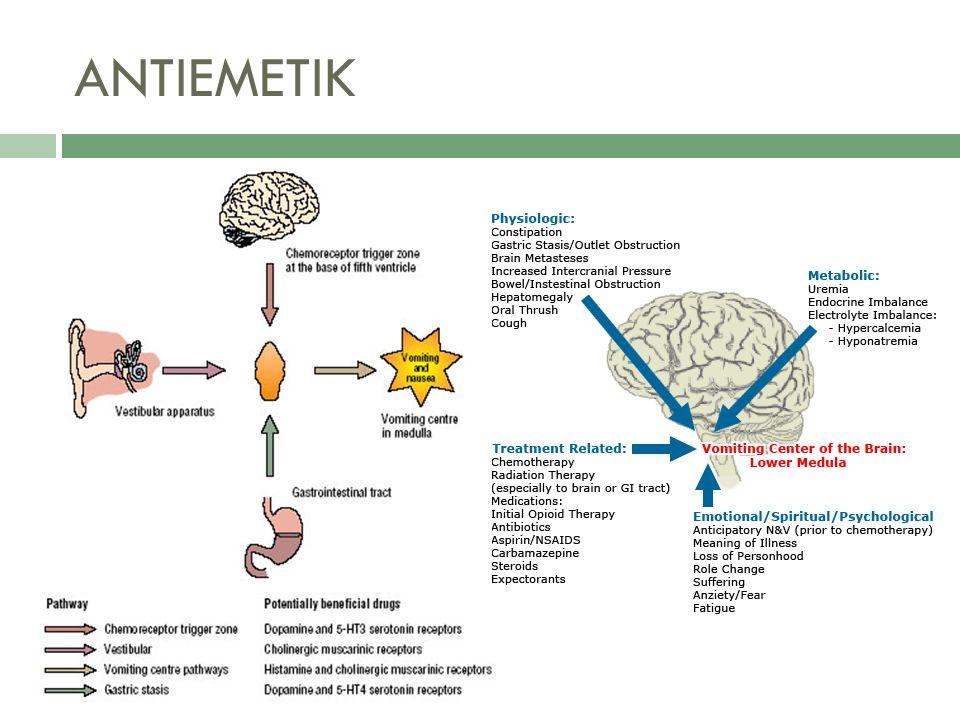  Terdapat tiga golongan antiemetika Terdapat tiga golongan antiemetika  Antihistamin H 1 (Efektif untuk mabuk perjalanan) Klorfenoksamin Dimenhidrinat Meklozin  Fenotiazin klorpromazin HCl, perfenazin, proklorperazin dan trifluoperazin Prometazin  Lain-lain Vitamin B 6 (pilihan awal untuk ibu hamil) Metoklorpamid Domperidon (terutama dipakai untuk mual/ muntah akibat sitostatika) Skopolamin (dalam bentuk patch)